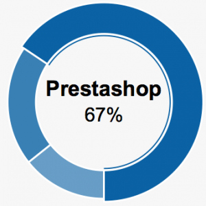 67 percent of prestashop sites still exists after 5 years
